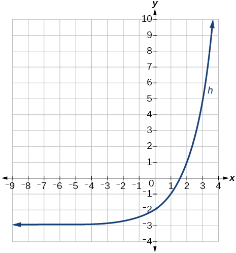 Graph of k(x).
