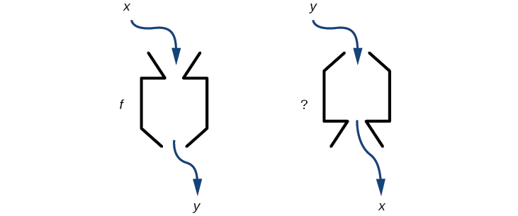 Diagram of a function and would be its inverse.