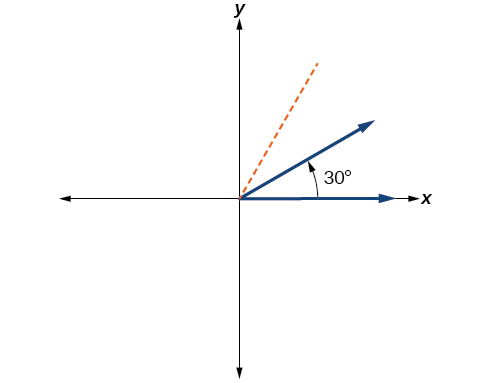Graph of a 30 degree angle on an xy-plane.