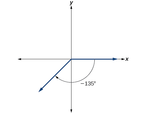 Graph of a negative 135 degree angle with a clockwise rotation to the terminal side instead of counterclockwise.