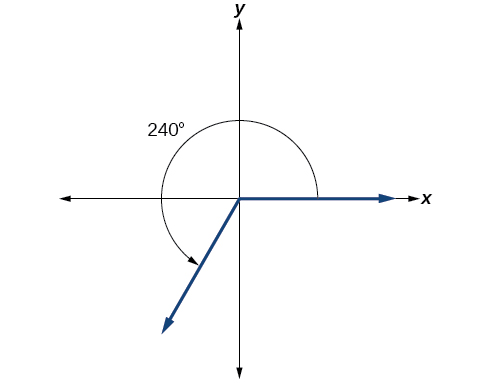 Graph of a 240-degree angle with a counterclockwise rotation.