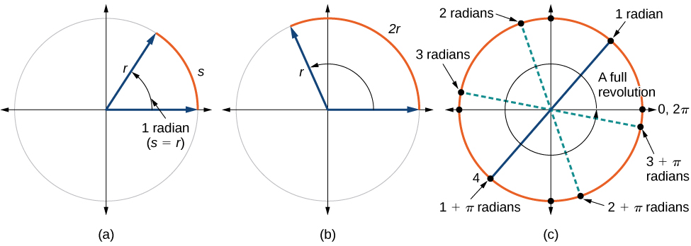 Three side-by-side graphs of circles. First graph has a circle with radius r and arc s, with equivalence between r and s. The second graph shows a circle with radius r and an arc of length 2r. The third graph shows a circle with a full revolution, showing 6.28 radians.