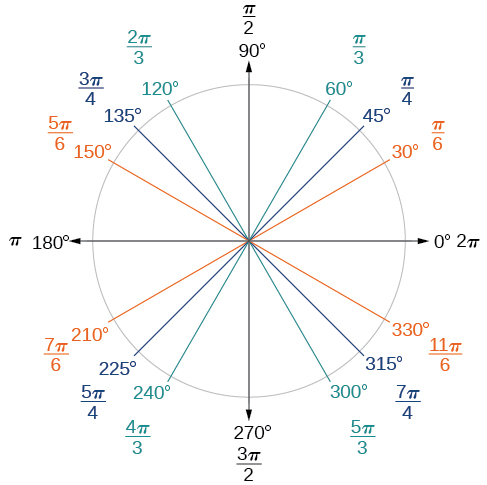 A graph of a circle with angles of 0, 30, 45, 60, 90, 120, 135, 150, 180, 210, 225, 240, 270, 300, 315, and 330 degrees. The graph also shows the equivalent amount of radians for each angle of degrees. For example, 30 degrees is equal to pi/6 radians.