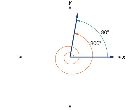A graph showing the equivalence between an 80-degree angle and an 800-degree angle where the 800 degree angle is two full rotations and has the same terminal side position as the 80 degree.