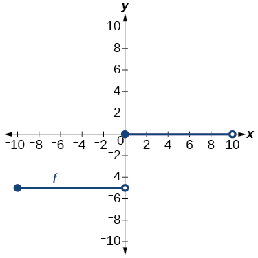 Graph of a step-function.
