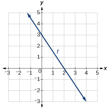 Graph of a line.