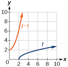 Graph of a square root function and its inverse.