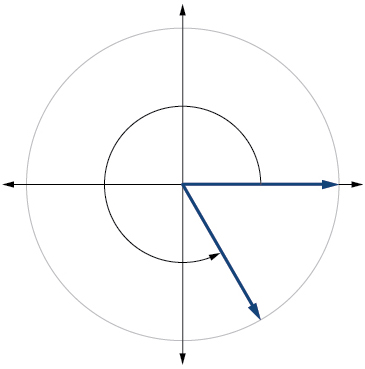 Graph of a circle with an angle inscribed.