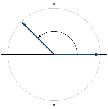 Graph of a circle with a 135 degree angle inscribed.