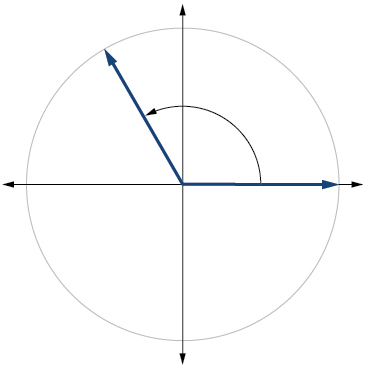 Graph of a circle with a 2pi/3 radians angle inscribed.