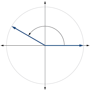 Graph of a circle with 5pi/6 radians angle inscribed.