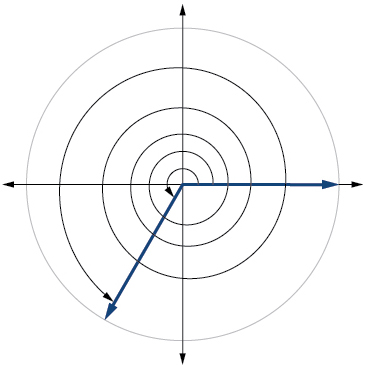 Graph of a circle showing the equivalence of two angles.
