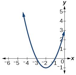 Graph of a half circle.