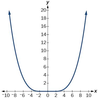 Graph of a parabola.