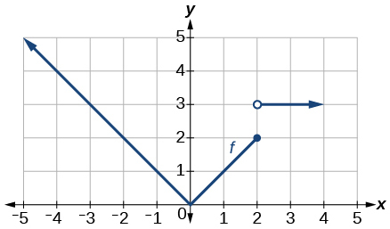 Graph of absolute function and step function.