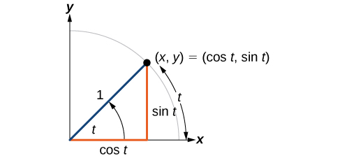 Illustration of an angle t, with terminal side length equal to 1, and an arc created by angle with length t. The terminal side of the angle intersects the circle at the point (x,y), which is equivalent to (cos t, sin t).