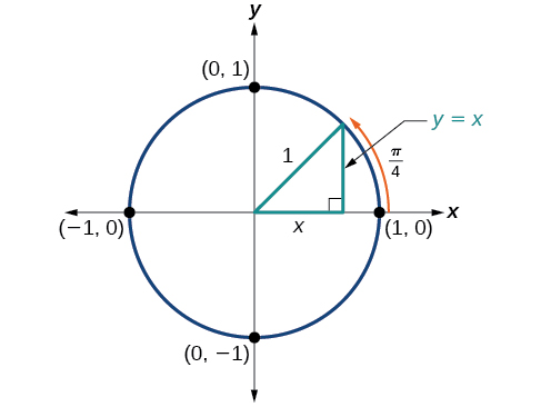 Graph of circle with pi/4 angle inscribed and a radius of 1.