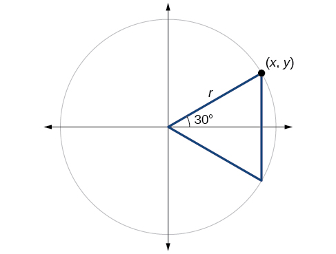 Graph of a circle with 30-degree angle and negative 30-degree angle inscribed to form a triangle.