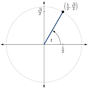 Graph of circle with angle of t inscribed. Point of (1/2, square root of 3 over 2) is at intersection of terminal side of angle and edge of circle.