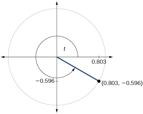 Graph of circle with angle of t inscribed. Point of (0.803,-0.596 is at intersection of terminal side of angle and edge of circle.