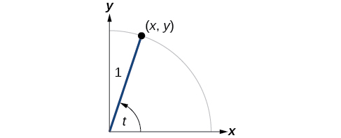 This image is a graph of circle with angle of t inscribed and a radius of 1. Point of (x, y) is at intersection of terminal side of angle and edge of circle.