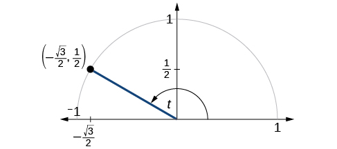 This is an image of a graph of circle with angle of t inscribed and with radius 1. Point of (negative square root of 3 over 2, 1/2) is at intersection of terminal side of angle and edge of circle.