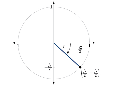 This is an image of a graph of circle with angle of t inscribed with radius 1. Point of (square root of 2 over 2, negative square root of 2 over 2) is at intersection of terminal side of angle and edge of circle.