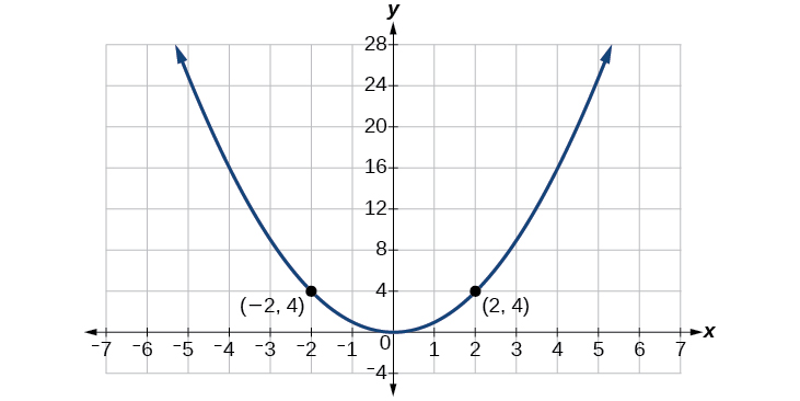 This is an image of a graph of and upward facing parabola with points (-2, 4) and (2, 4) labeled.
