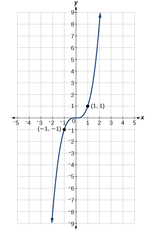 This is an image of a graph of the function f of x = x to the third power with labels for points (-1, -1) and (1, 1).
