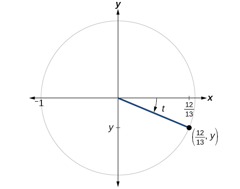 This is an image of graph of circle with angle of t inscribed. Point of (12/13, y) is at intersection of terminal side of angle and edge of circle.