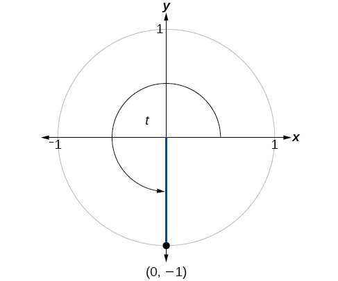 This is an image of a graph of circle with angle of t inscribed. Point of (0, -1) is at intersection of terminal side of angle and edge of circle.