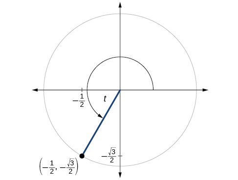 This is an image of a graph of circle with angle of t inscribed. Point of (-1/2, negative square root of 3 over 2) is at intersection of terminal side of angle and edge of circle.