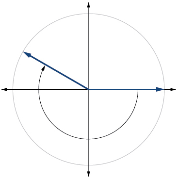 This is an image of a graph of a circle with a negative angle inscribed.