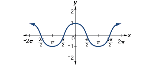 A graph of cos(x) that shows that cos(x) is an even function due to the even symmetry of the graph.