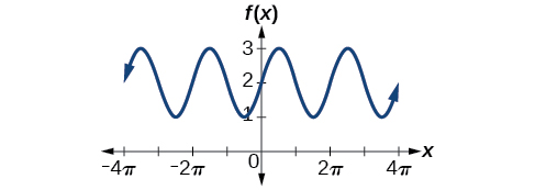 A graph of sin(x)+2. Period of 2pi, amplitude of 1, and range of [1, 3].