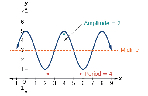 A graph of -2cos((pi/2)x+pi)+3. Graph shows an amplitude of 2, midline at y=3, and a period of 4.