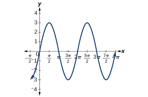 A graph of 3sin(x). Graph has period of 2pi, amplitude of 3, and range of [-3,3].