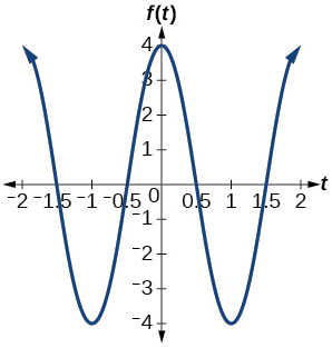 A graph of 4cos(pi*x). Grpah has amplitude of 4, period of 2, and range of [-4, 4].
