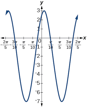 A graph of 5sin(5x+20)-2. Graph has an amplitude of 5, period of 2pi/5, and range of [-7,3].