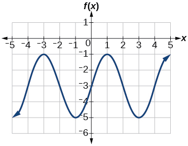 A sinusoidal graph with amplitude of 2, range of [-5, -1], period of 4, and midline at y=-3.