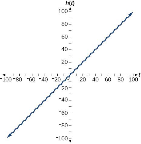 A sinusoidal graph that increases like the function y=x, shown from 0 to 100.