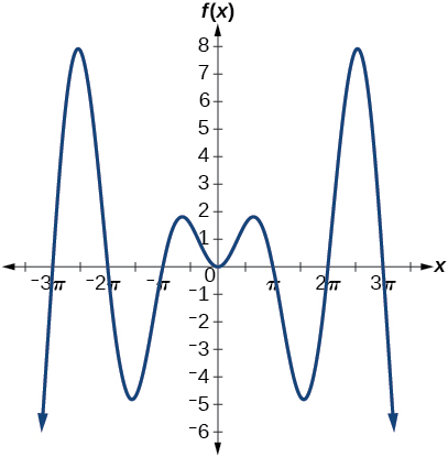 A sinusoidal graph that has increasing peaks and decreasing lows as the absolute value of x increases.
