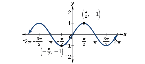 Graph of y=sin(theta) from -2pi to 2pi, showing in particular that it is symmetric about the origin. Points given are (pi/2, 1) and (-pi/2, -1).