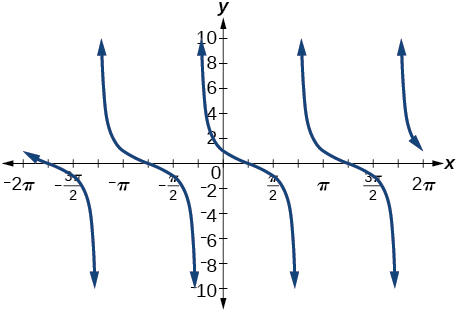 Graph of y=cot(pi/4 + x) - in comparison to the usual y=cot(x) graph, this one is shifted by pi/4.