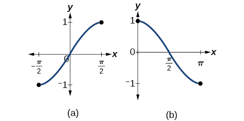 Two side-by-side graphs. The first graph, graph A, shows half of a period of the function sine of x. The second graph, graph B, shows half a period of the function cosine of x.