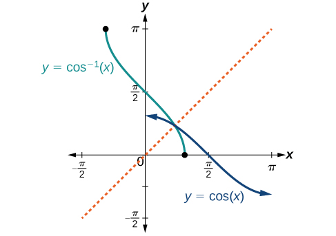 A graph of the functions of cosine of x and arc cosine of x. There is a dotted line at y=x to show the inverse nature of the two functions.