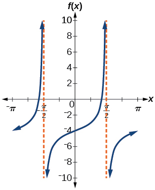 A graph of a tangent function over two periods. Graphed from -pi to pi, with asymptotes at -pi/2 and pi/2.