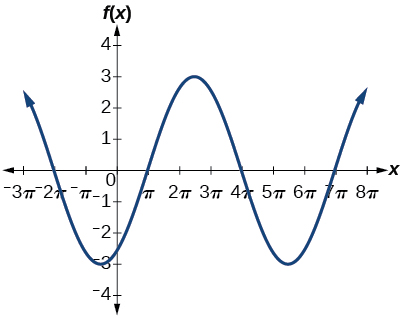 A graph of two periods of a cosine function, over -7pi/2 to 17pi/2. The range is [-3,3], period is 6pi, and amplitude is 3.