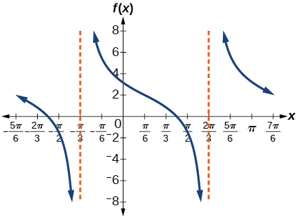 A graph of two periods of a tangent function over -5pi/6 to 7pi/6. Period is pi, midline at y=0.