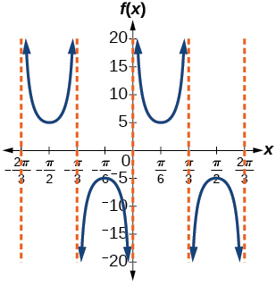 A graph of two periods of a cosecant functinon, over -2pi/3 to 2pi/3. Vertical asymptotes at multiples of pi/3. Period of 2pi/3.